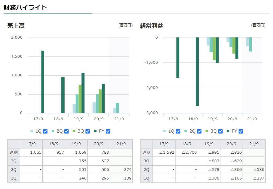 企業分析-株式会社メディネット(2370) 画像3