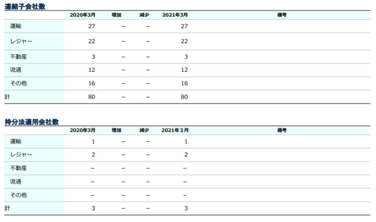 企業分析-東武鉄道株式会社(9001) 画像2