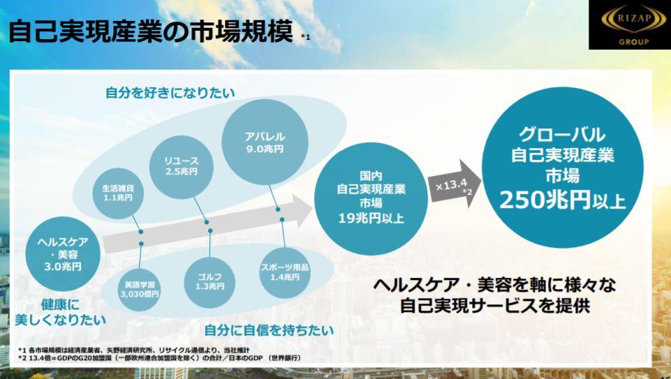 企業分析-RIZAPグループ株式会社(2928) 画像13
