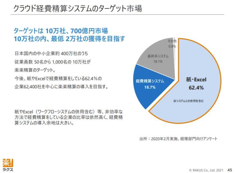 企業分析-株式会社ラクス(3923) 画像10