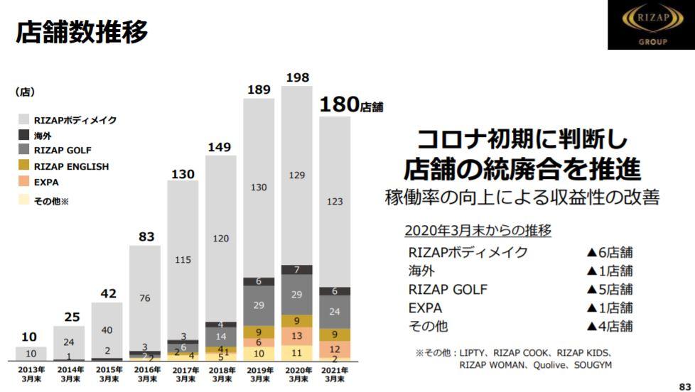 企業分析-RIZAPグループ株式会社(2928) 画像12
