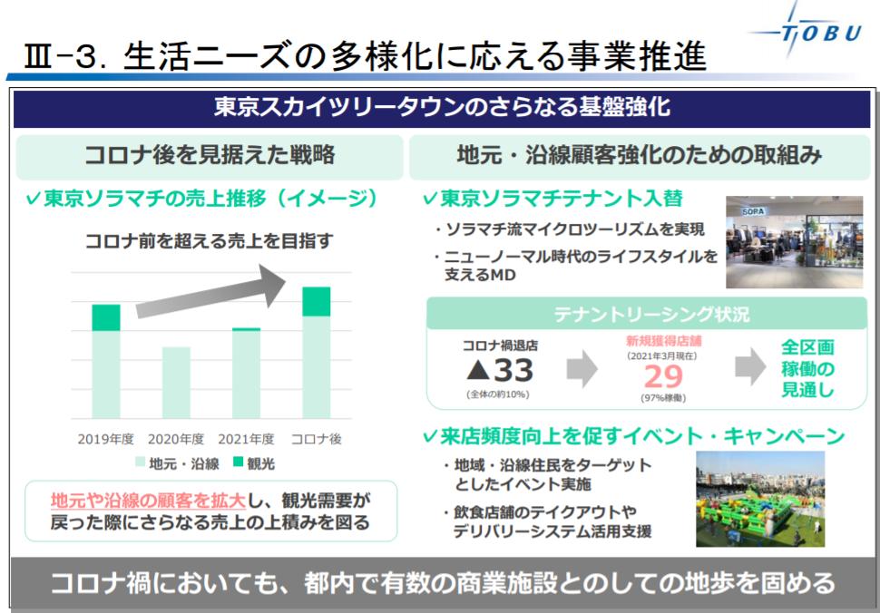 企業分析-東武鉄道株式会社(9001) 画像6