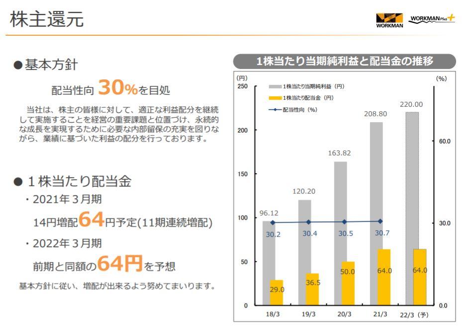 企業分析-株式会社ワークマン(7564)     画像12