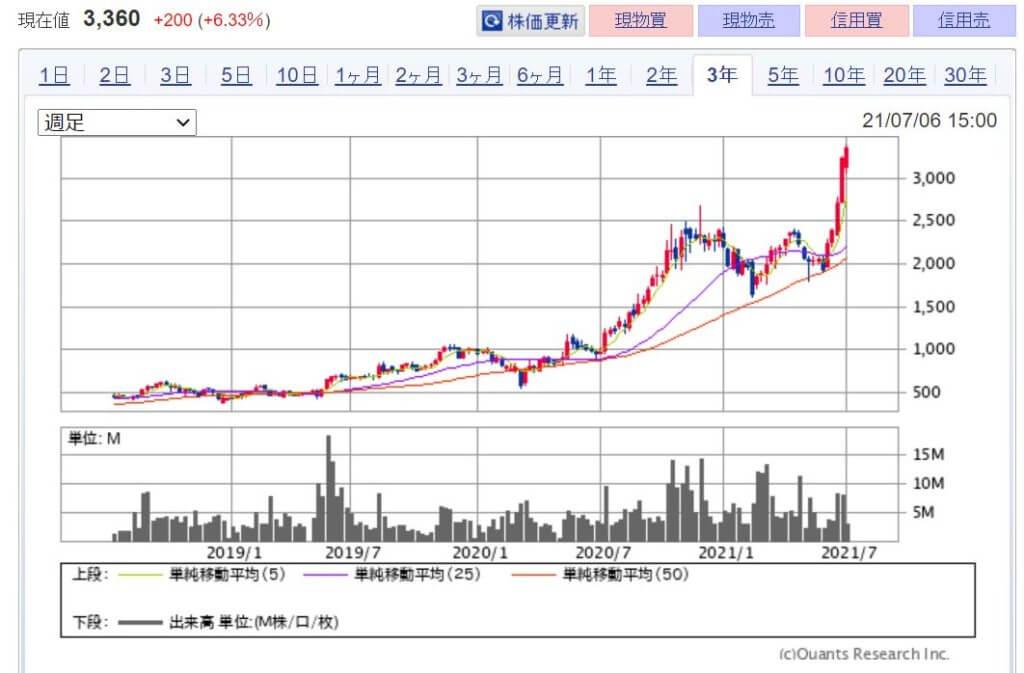 企業分析-株式会社ラクス(3923) 株価