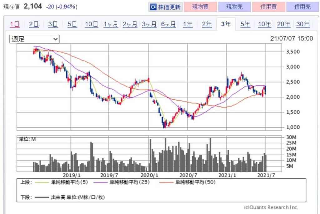 企業分析-株式会社良品計画(7453) 株価