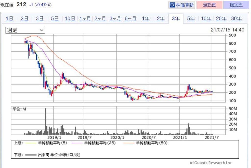 企業分析-RIZAPグループ株式会社(2928) 株価