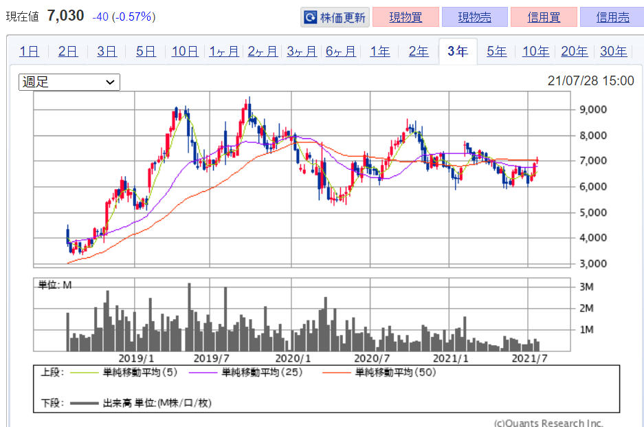 企業分析-株式会社ゴールドウィン(8111) 株価