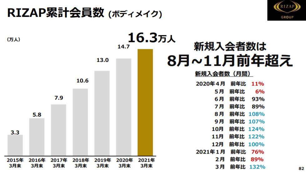 企業分析-RIZAPグループ株式会社(2928) 画像11