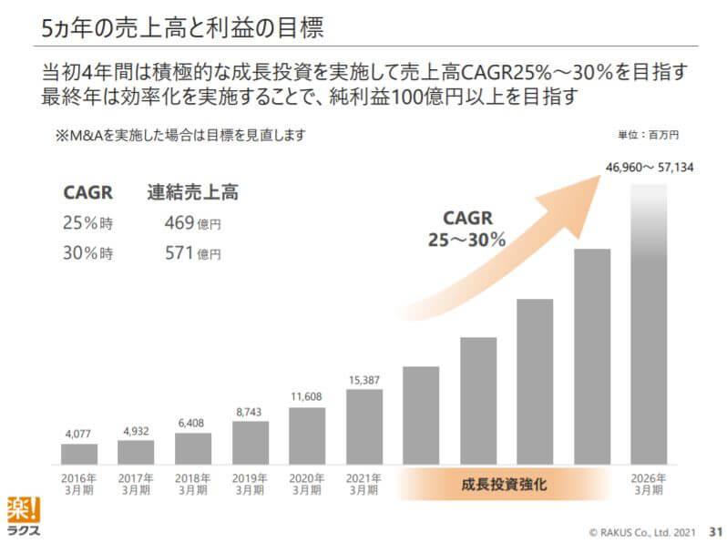 企業分析-株式会社ラクス(3923) 画像11