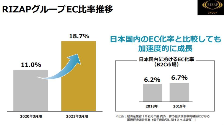 企業分析-RIZAPグループ株式会社(2928) 画像3