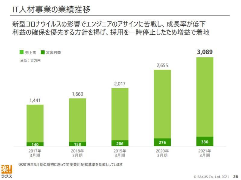 企業分析-株式会社ラクス(3923) 画像8