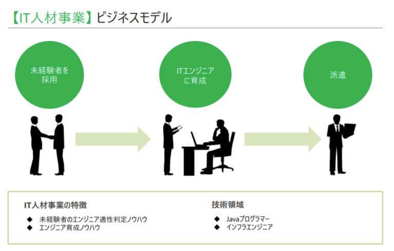 企業分析-株式会社ラクス(3923) 画像3