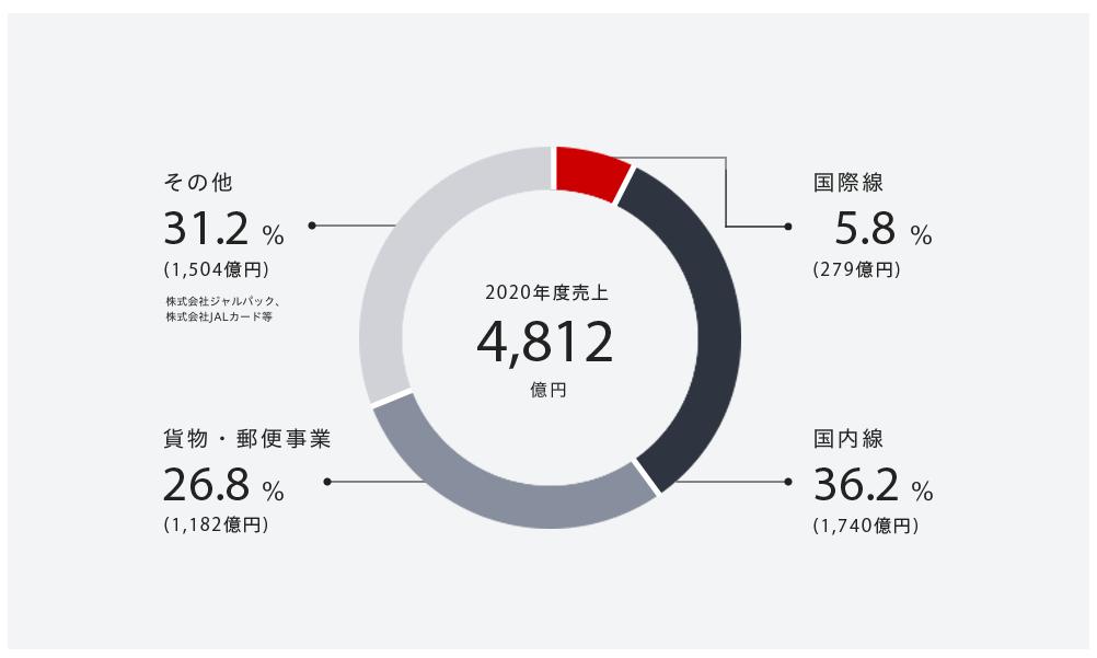 企業分析-日本航空株式会社(9201) 画像2