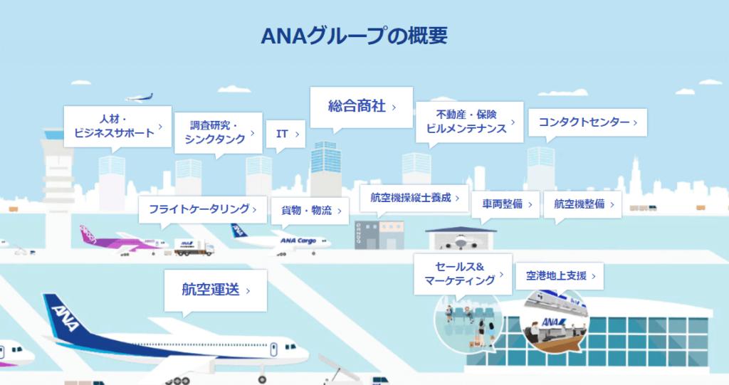 企業分析-ANAホールディングス株式会社(9202) 画像2