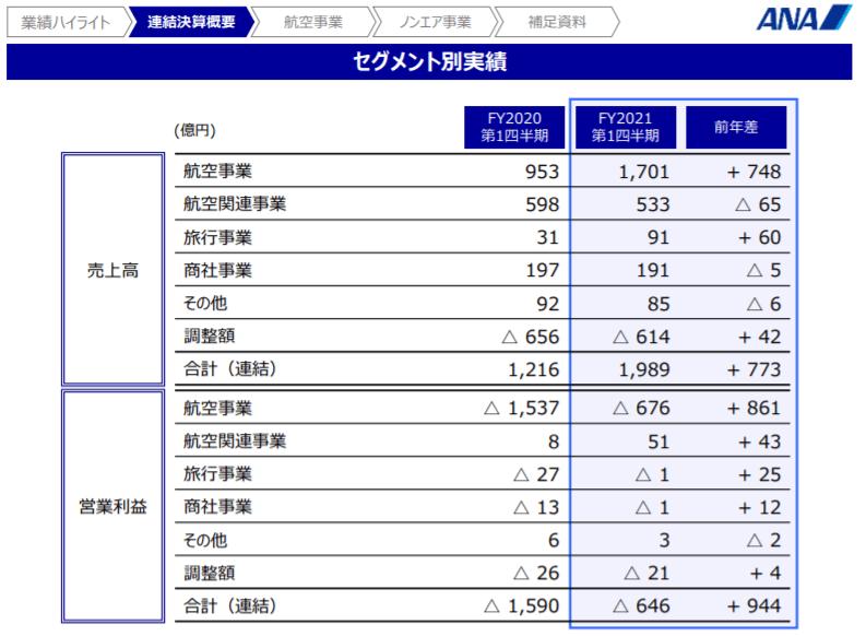 企業分析-ANAホールディングス株式会社(9202) 画像6