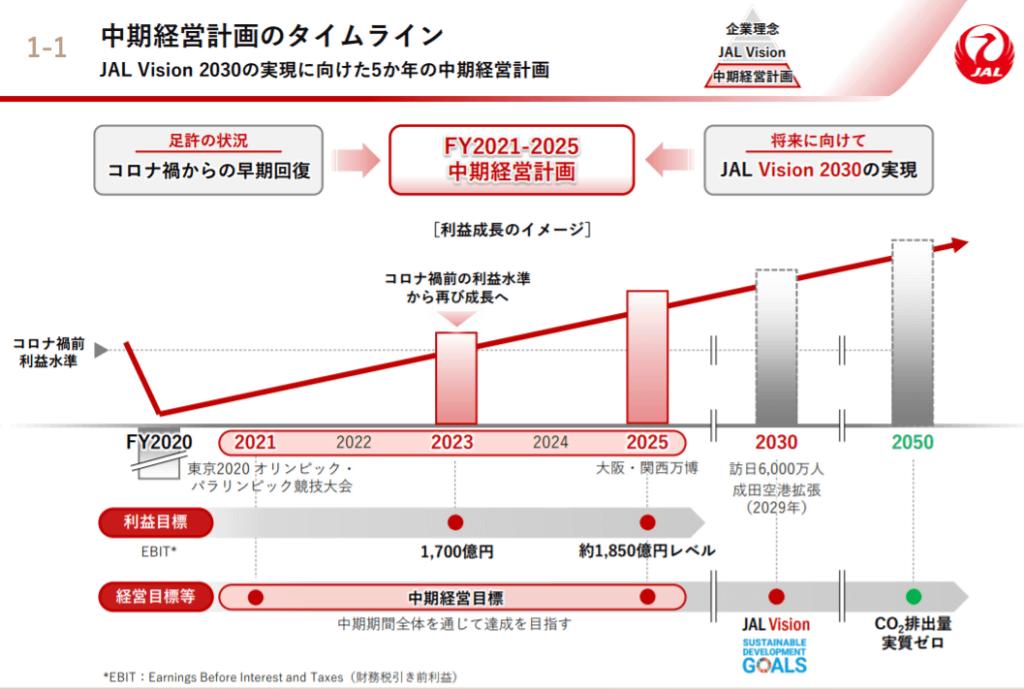 企業分析-日本航空株式会社(9201) 画像11