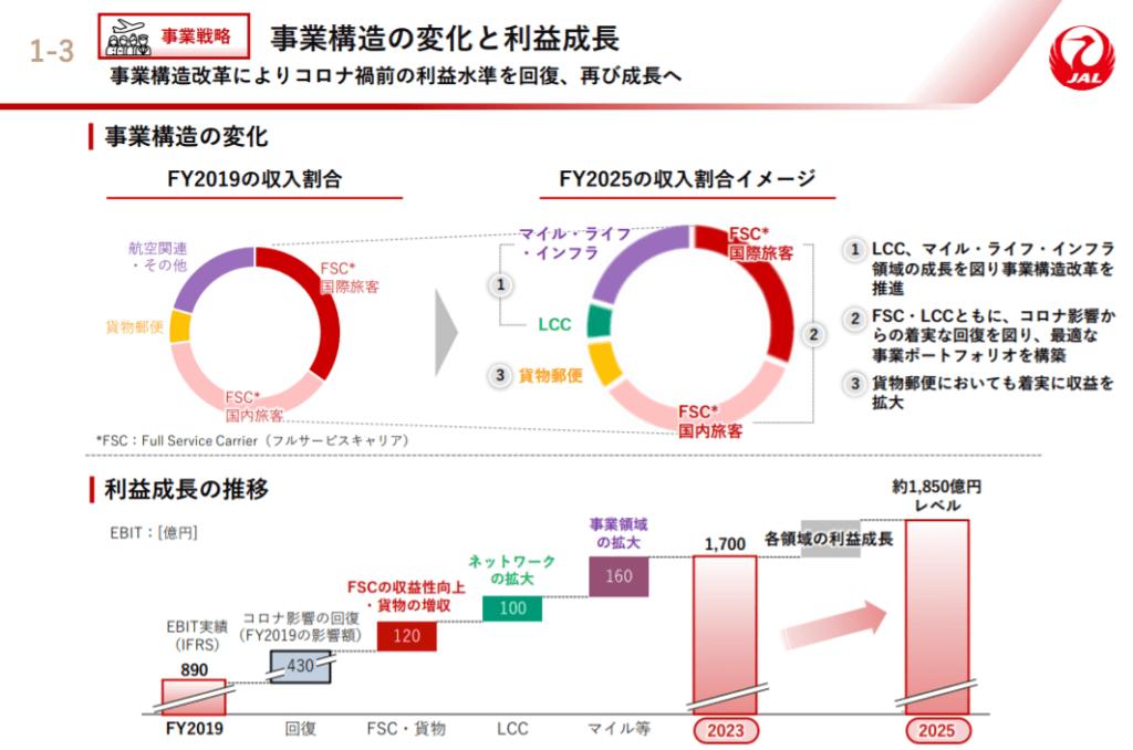 企業分析-日本航空株式会社(9201) 画像10