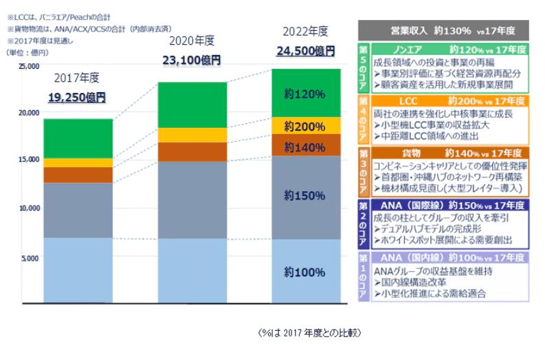企業分析-ANAホールディングス株式会社(9202) 画像7
