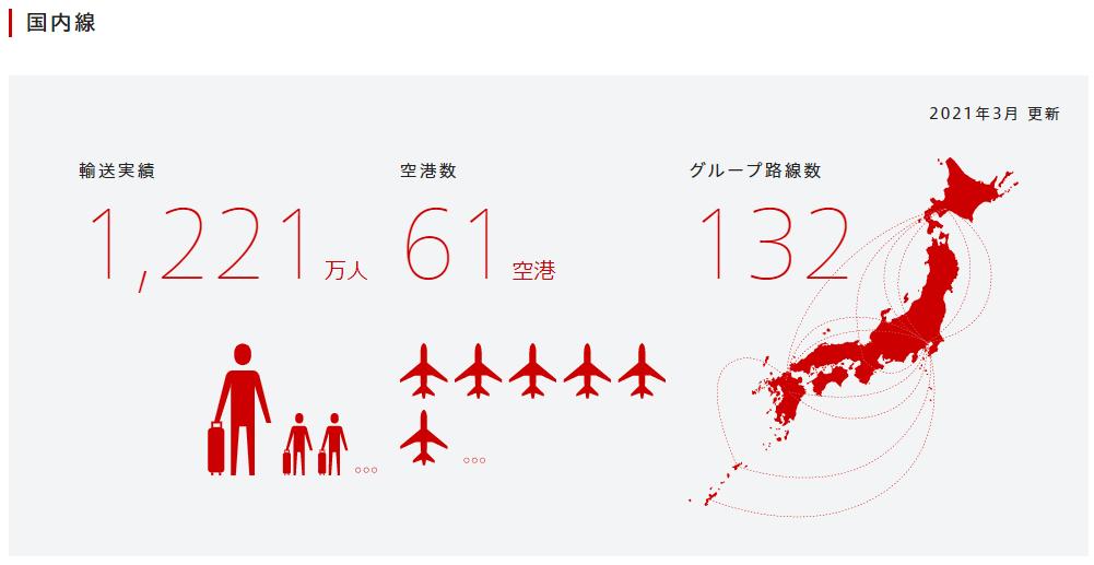 企業分析-日本航空株式会社(9201) 画像3