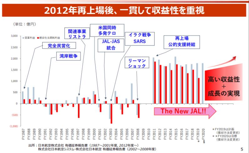 企業分析-日本航空株式会社(9201) 画像7