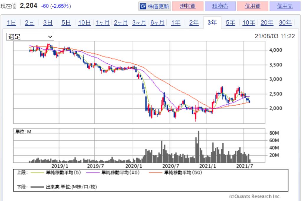 企業分析-日本航空株式会社(9201) 株価