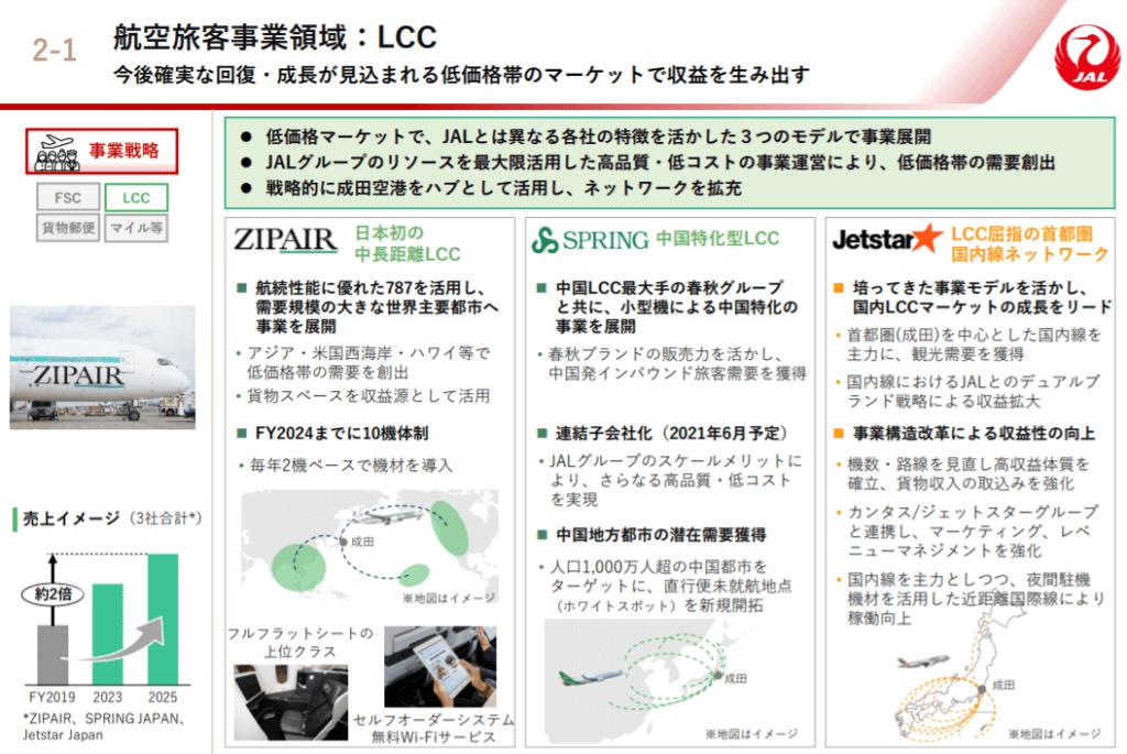 企業分析-日本航空株式会社(9201) 画像6